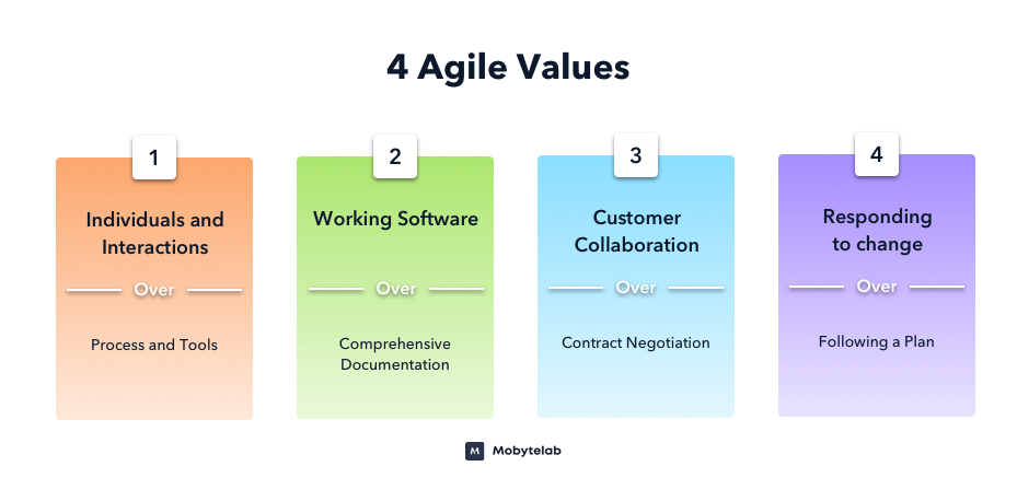 4 Agile Values in Software Development Life Cycle