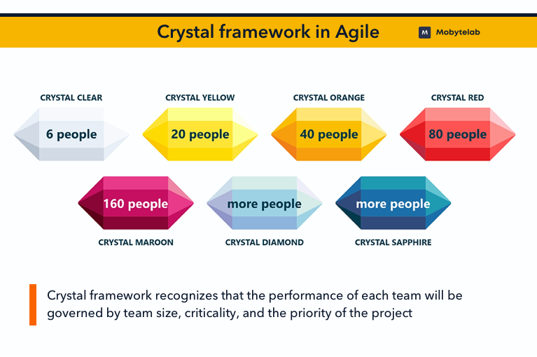 Crystal framework in Software Development Life Cycle