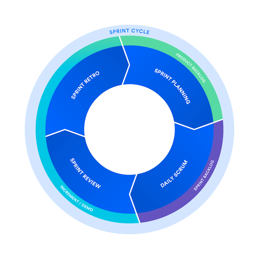 Scrum sprint cycle - The ultimate guide to Agile