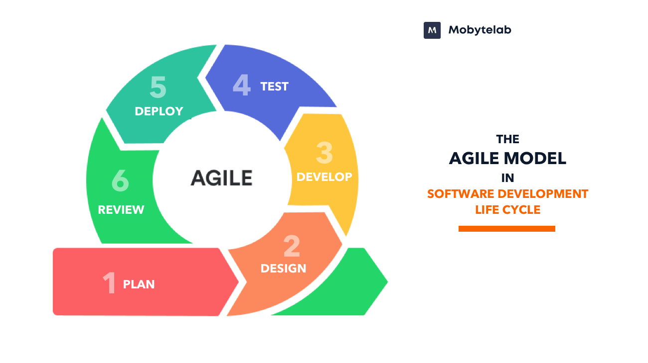 Agile model in Software Development Life Cycle