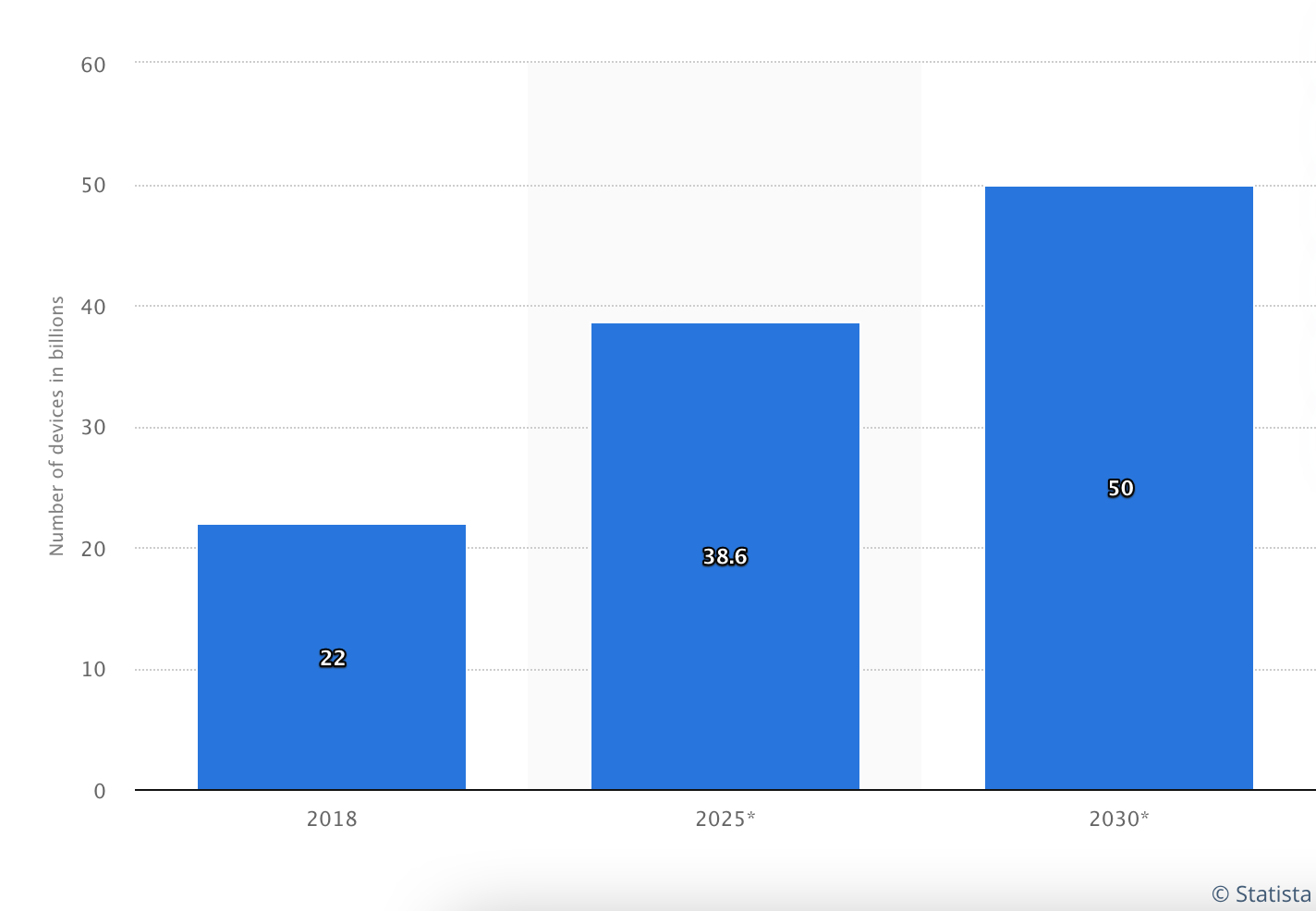 Statista IoT connected devices forecast