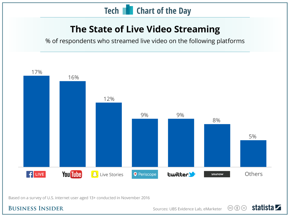 tech-chart-of-the-day-from-statista.png