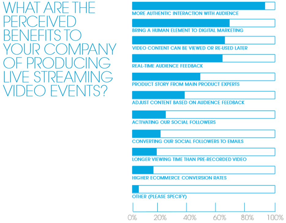 what-are-the-perceived-benefits-to-your-company-of-producing-live-streaming-video-events.png