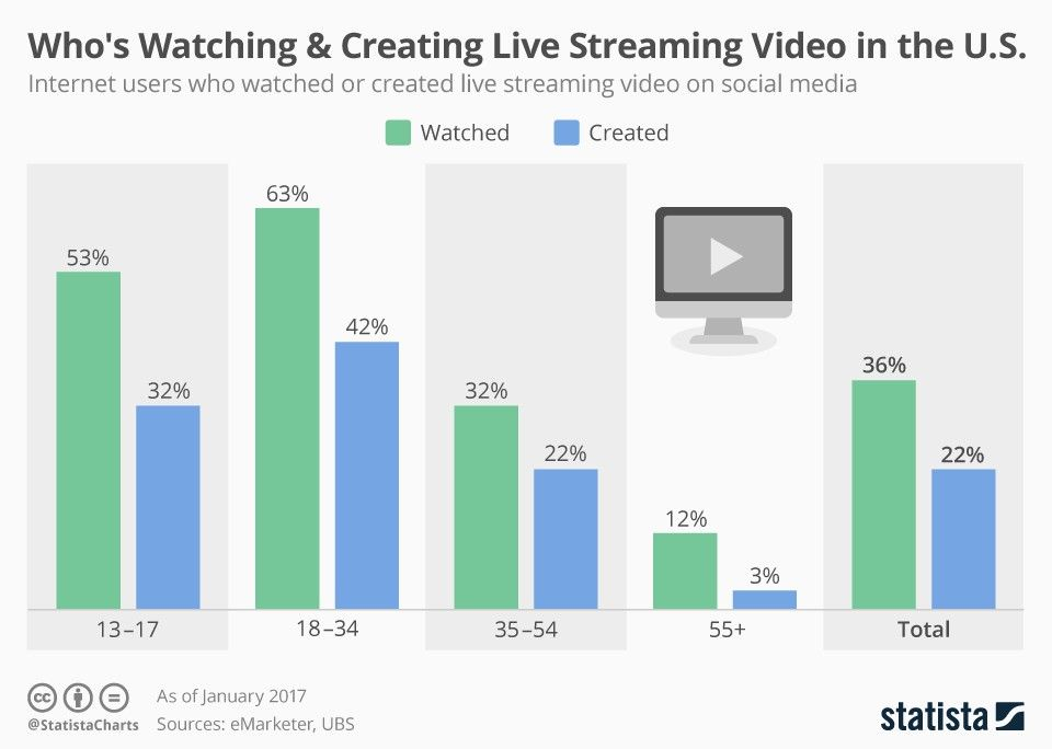 who-watching-and-creating-video-from-statista.jpeg