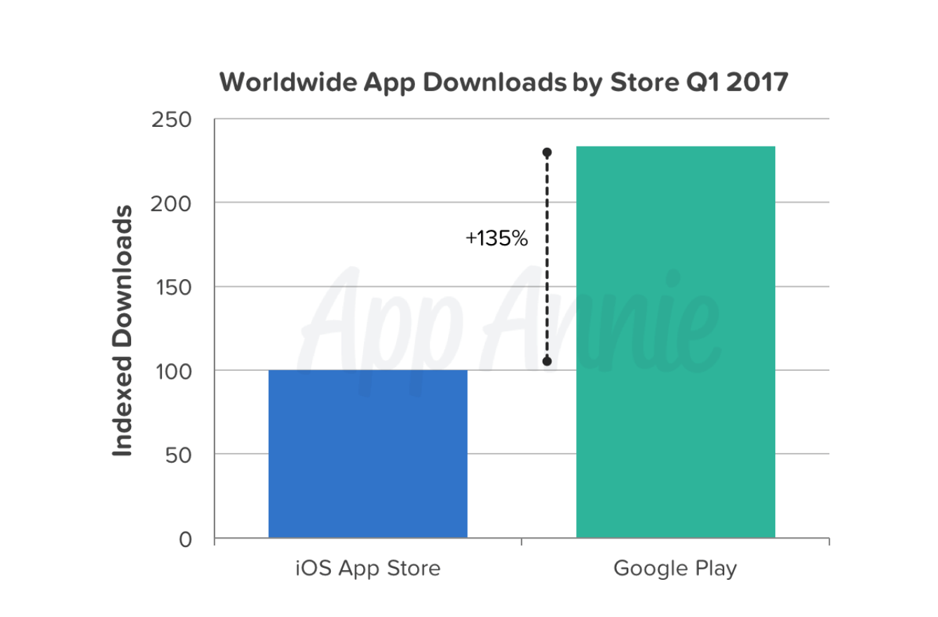 wordwide-app-downloads-by-store-Q1-2017.png